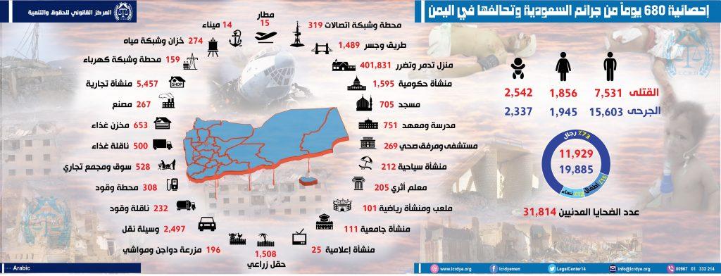 احصائية 680يوم من العدوانالسعودي على اليمن