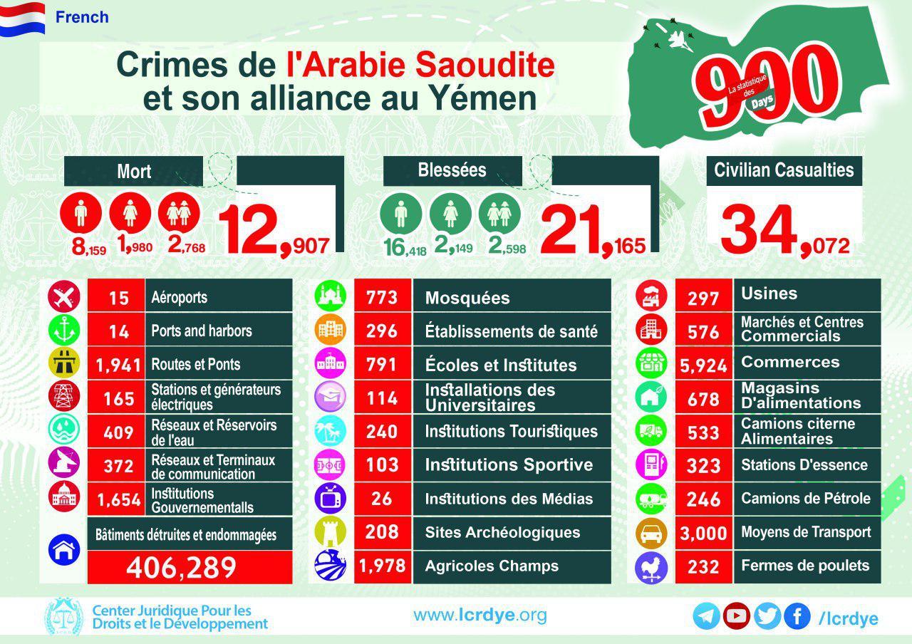 احصائية 900 يوم من العدوان على اليمن بالغة الفرنسية