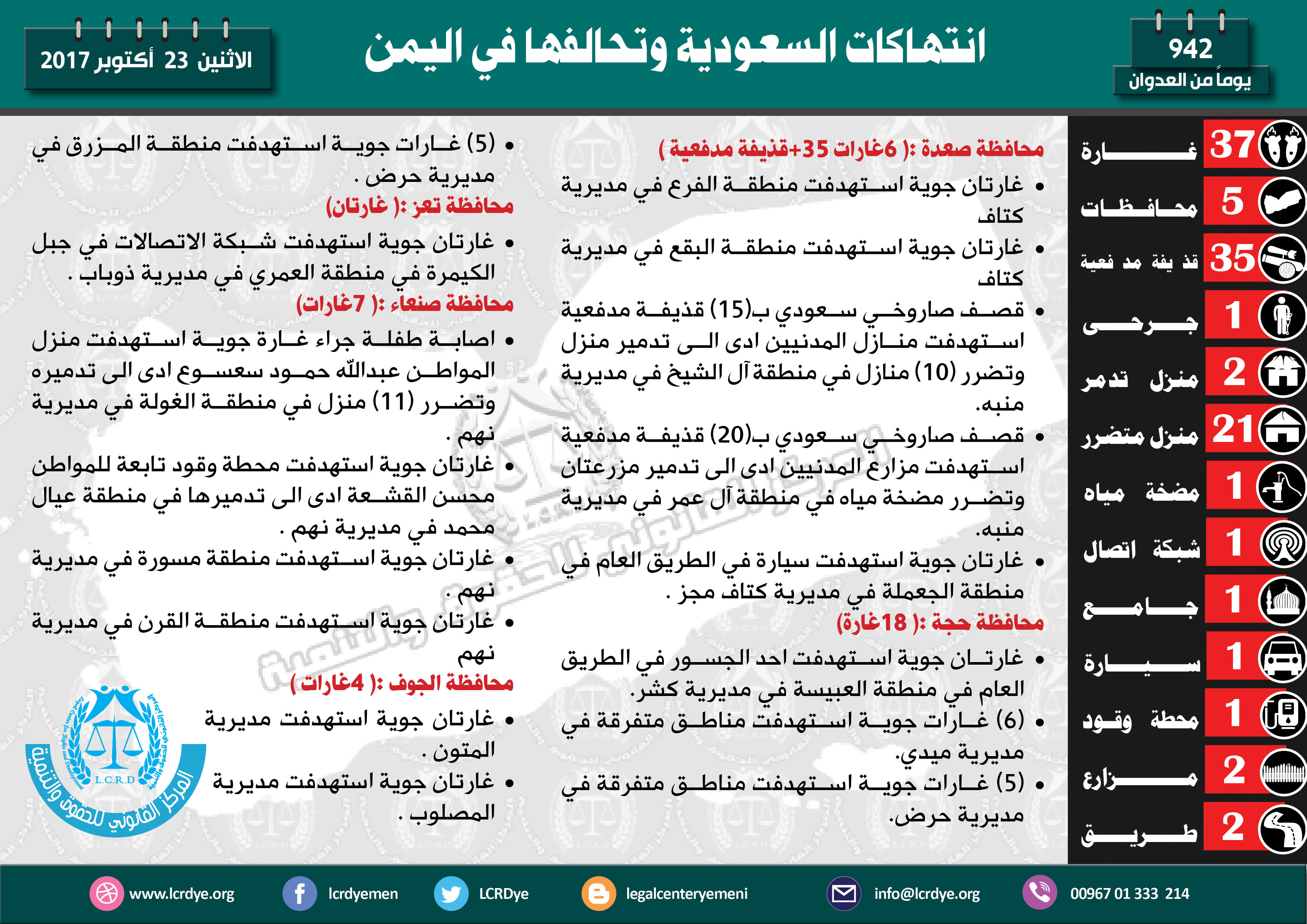 انفوجرافيك عربي23 اكتوبر