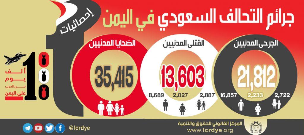 احصائيات الضحايا المدنيين خلال 1000 يوم من عدوان التحالف السعودي على اليمن