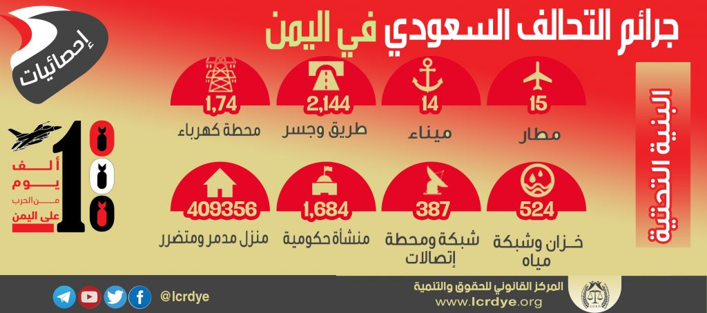 احصائية البنية التحتية المدمرة والمتضررة في اليمن نتيجة الغارات التي تشنها قوات التحالف السعودي خلال 1000 يوم منذ بداية العدوان