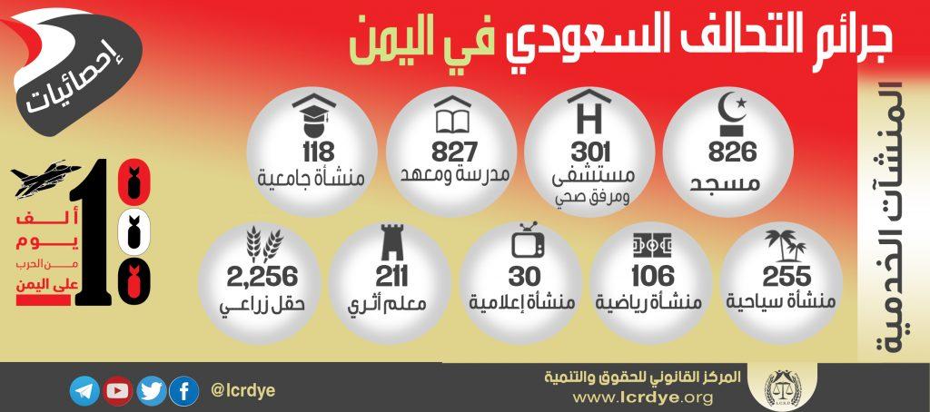 احصائية المنشآت الخدمية المدمرة والمتضررة في اليمن نتيجة الغارات التي تشنها قوات التحالف السعودي خلال 1000 يوم منذ بداية العدوان