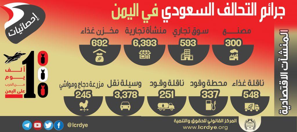 احصائية المنشآت الاقتصادية المدمرة والمتضررة في اليمن نتيجة الغارات التي تشنها قوات التحالف السعودي خلال 1000 يوم منذ بداية العدوان