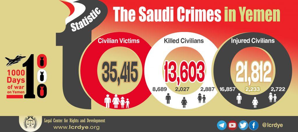 The outcome of 1000 days - The Saudi Crimes in Yemen - Civilian Victims