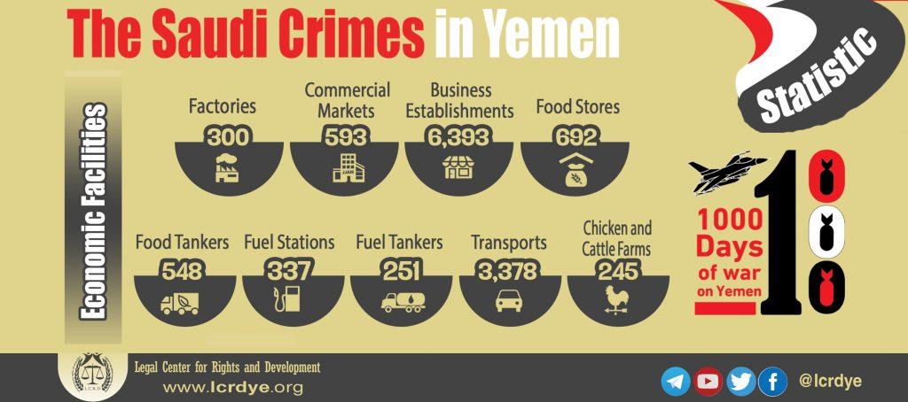 The outcome of 1000 days - The Saudi Crimes in Yemen - Economic Facilities