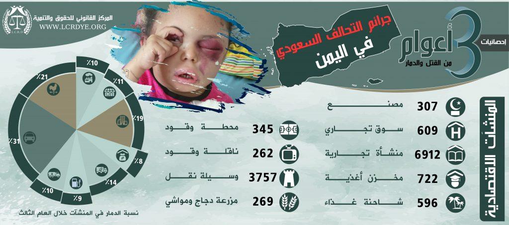 احصائية المنشآت الاقتصادية المدمرة والمتضررة في اليمن نتيجة الغارات التي تشنها قوات التحالف السعودي خلال 3 أعوام منذ بداية العدوان على اليمن