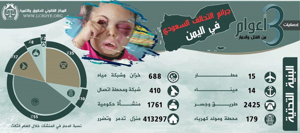 احصائية البنية التحتية المدمرة والمتضررة في اليمن نتيجة الغارات التي تشنها قوات التحالف السعودي خلال 3 أعوام منذ بداية العدوان على اليمن