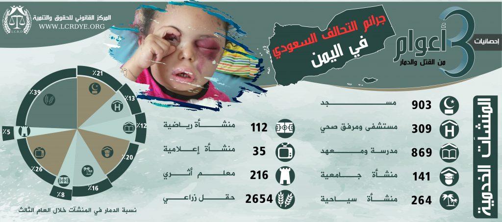 احصائية المنشآت الخدمية المدمرة والمتضررة في اليمن نتيجة الغارات التي تشنها قوات التحالف السعودي خلال 3 أعوام منذ بداية العدوان على اليمن
