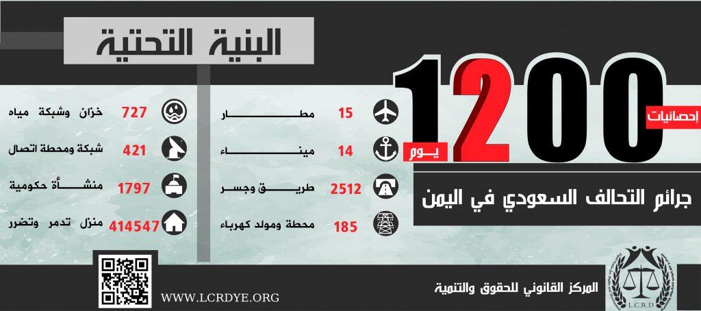 احصائية البنية التحتية المدمرة والمتضررة في اليمن نتيجة الغارات التي تشنها قوات التحالف السعودي خلال 1200 يوم منذ بداية العدوان على اليمن