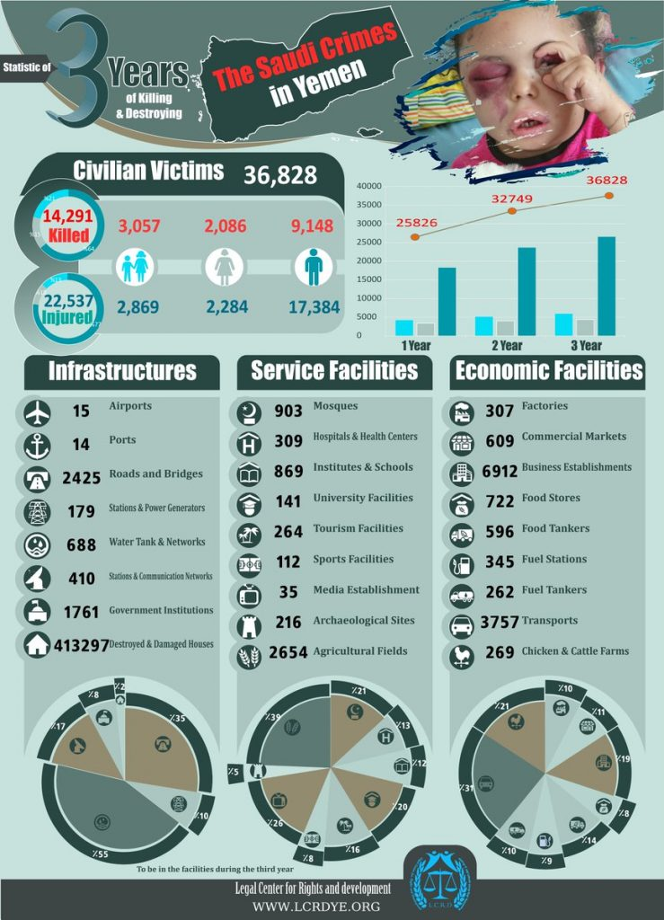 Statistic of 3 Years of the Crimes by #Saudi_Arabia and Its Alliance in #Yemen