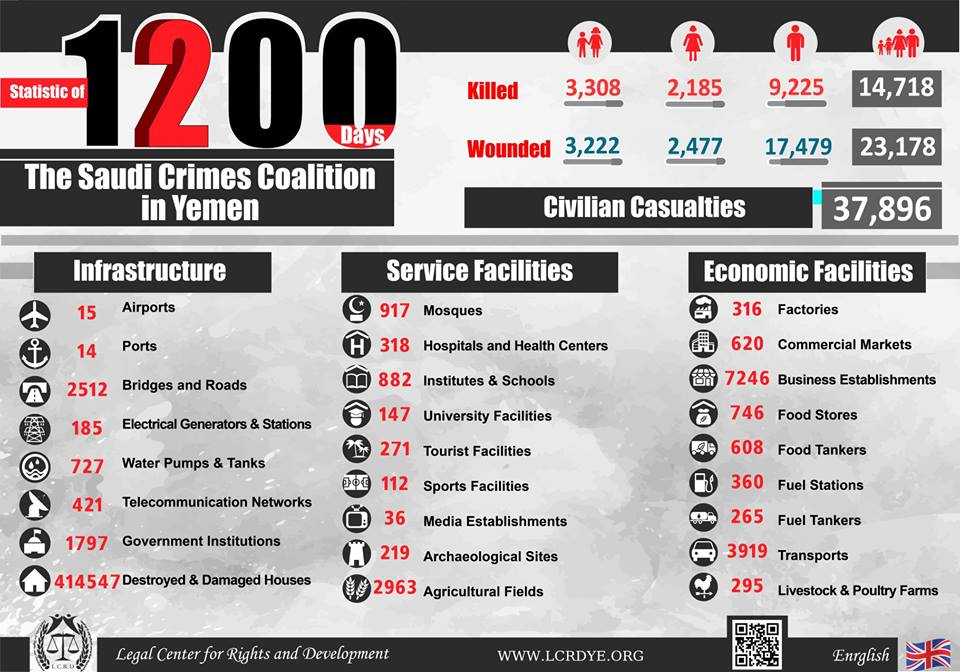 Statistic of 1200 Days of the Crimes by #Saudi_Arabia and Its Alliance in #Yemen