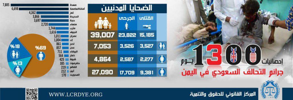إحصائية 1300 يوم من جرائم التحالف السعودي في اليمن