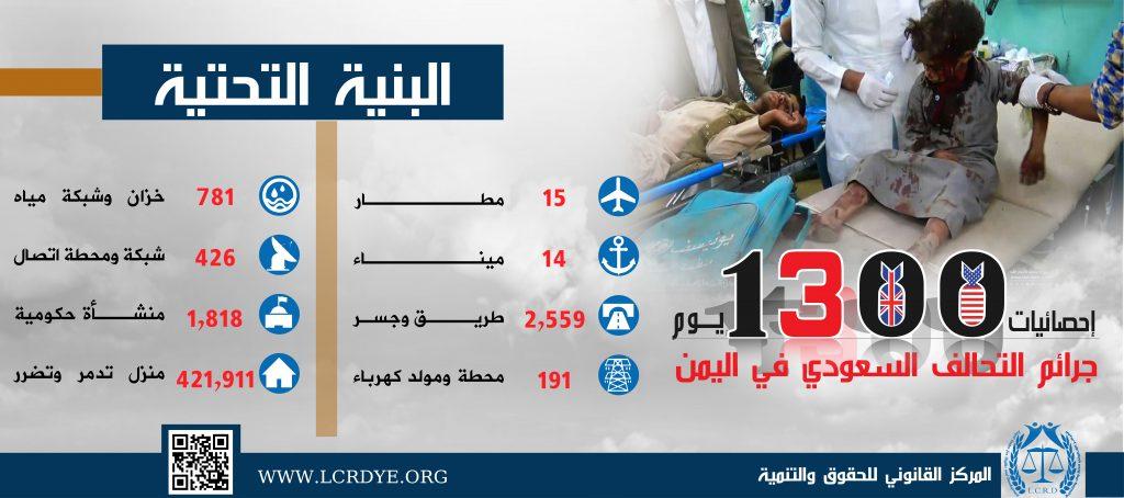احصائية البنية التحتية المدمرة والمتضررة في اليمن نتيجة الغارات التي تشنها قوات التحالف السعودي خلال 1300 يوم منذ بداية العدوان على اليمن