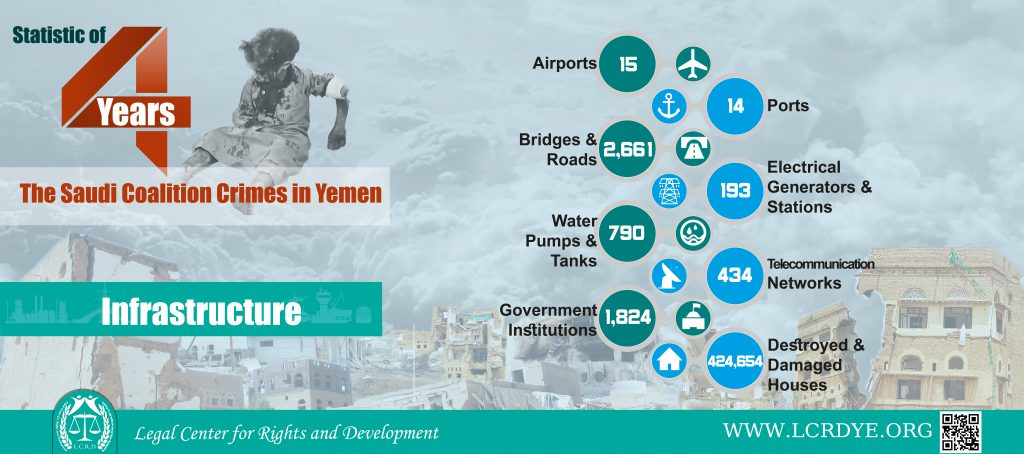 Statistics of damaged and destroyed infrastructure as a result of Saudi-led Coalition's raids during four years of war on Yemen
