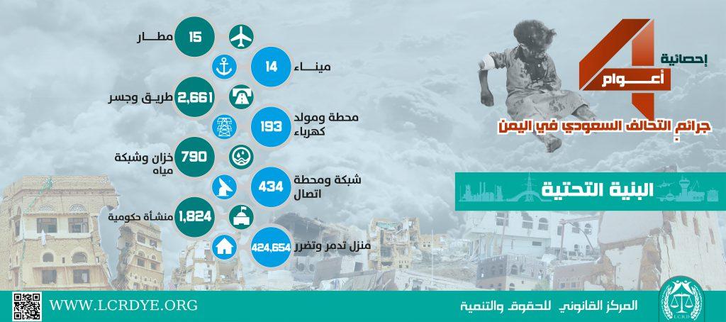 احصائية البنية التحتية المدمرة والمتضررة في اليمن نتيجة الغارات التي تشنها قوات التحالف السعودي خلال 4 أعوام منذ بداية العدوان على اليمن