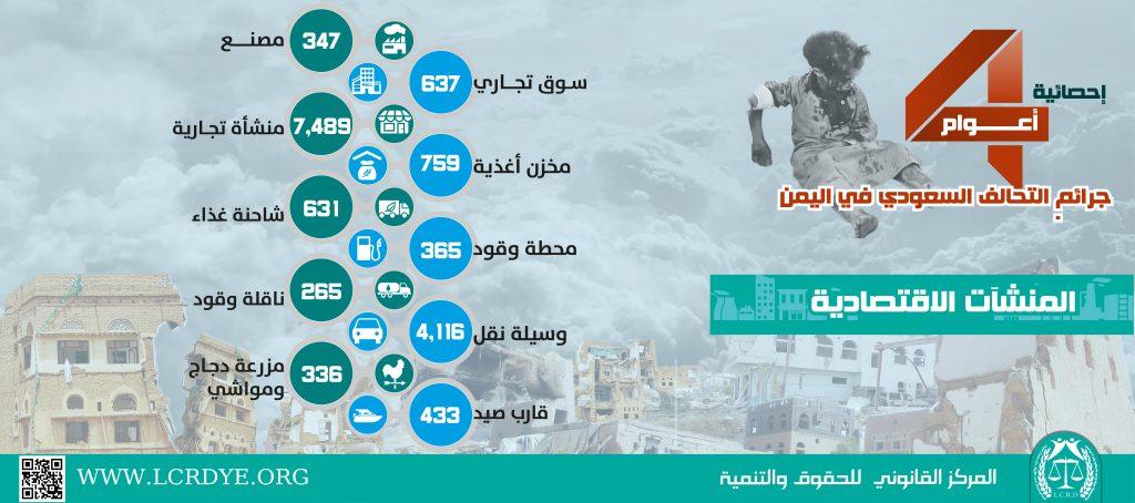 احصائية المنشآت الاقتصادية المدمرة والمتضررة في اليمن نتيجة الغارات التي تشنها قوات التحالف السعودي خلال 4 أعوام منذ بداية العدوان على اليمن