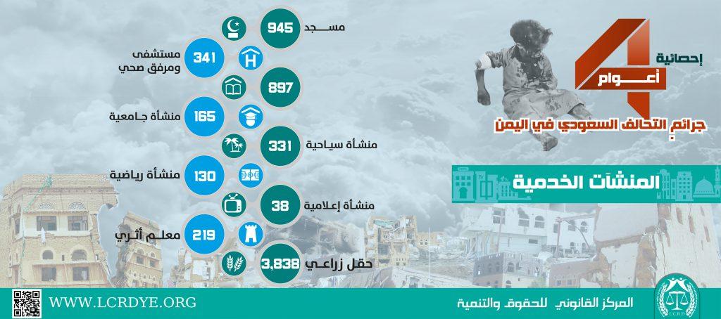 احصائية المنشآت الخدمية المدمرة والمتضررة في اليمن نتيجة الغارات التي تشنها قوات التحالف السعودي خلال 4 أعوام منذ بداية العدوان على اليمن