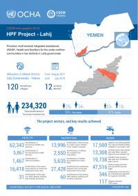 1265518-CSSW.Info-graphic.HPF_.Project.Lahij2019