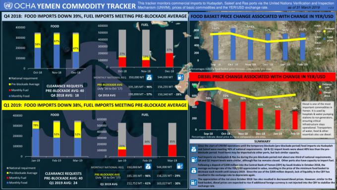 1269308-31 March 2019 OCHA Yemen Commodity Tracker – Q4 2018 and Q1 2019(1)