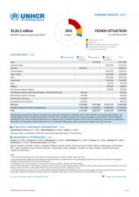 1269338-Yemen Situation Funding Update 20 March 2019