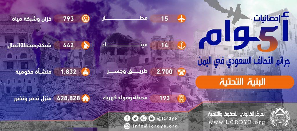 احصائيات البنية التحتية نتيجة الغارات التي تشنها قوات التحالف السعودي خلال 5 أعوام منذ بداية العدوان على اليمن