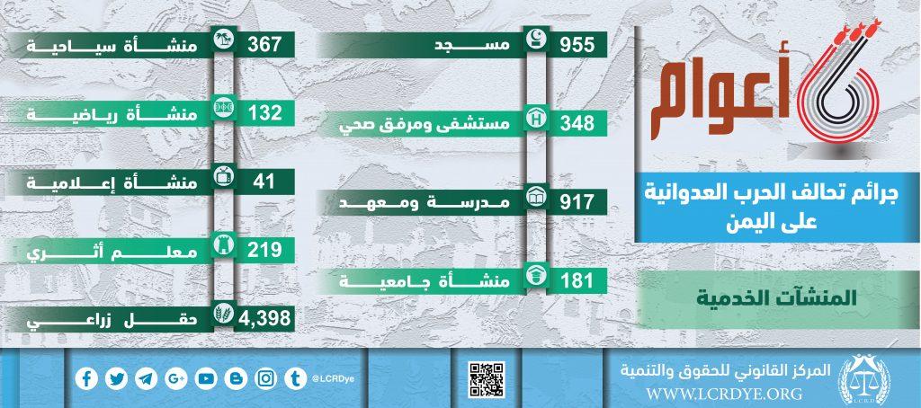 احصائيات المنشآت الخدمية نتيجة الغارات التي تشنها قوات التحالف السعودي خلال 6 أعوام منذ بداية العدوان على اليمن
