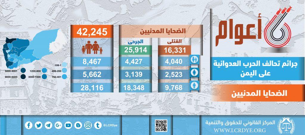 احصائيات الضحايا المدنيين نتيجة الغارات التي تشنها قوات التحالف السعودي خلال 6 أعوام منذ بداية العدوان على اليمن