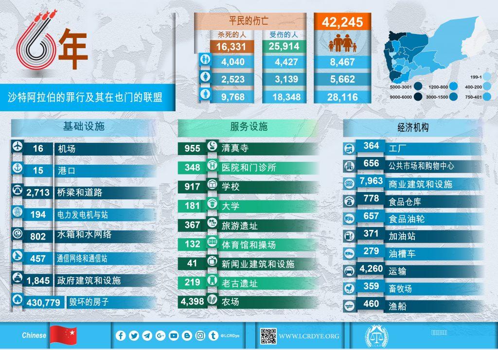 Chinese - Infographic – 结果为 6 年 - 沙特阿拉伯的罪行及其在也门的联盟