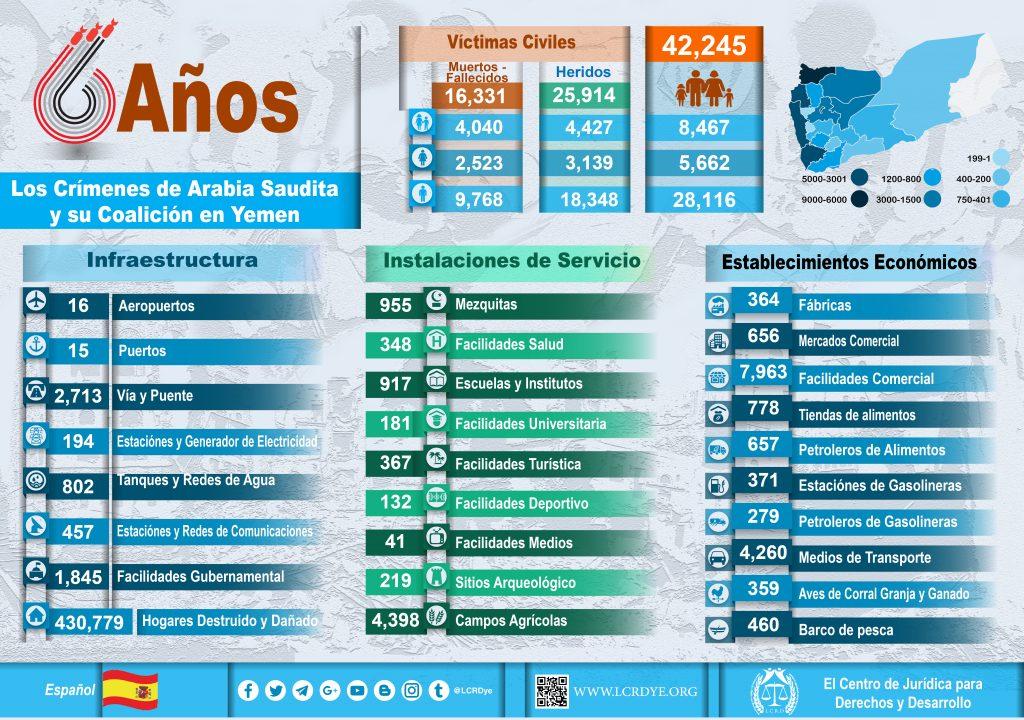 Español - Infographic - Las Estadísticas de  6  Años - Los Crímenes de Arabia Saudita  y su Coalición en Yemen