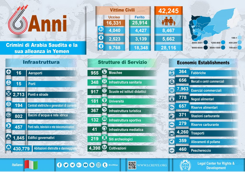 Italiano - Infographic – Il Risultato di 6 Anni - Crimini di Arabia Saudita e la sua alleanza in Yemen